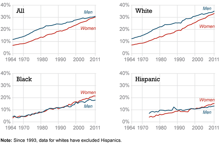 For all races, women and men are equally likely to be college graduates